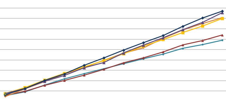 increased-revenue-graph-cropped